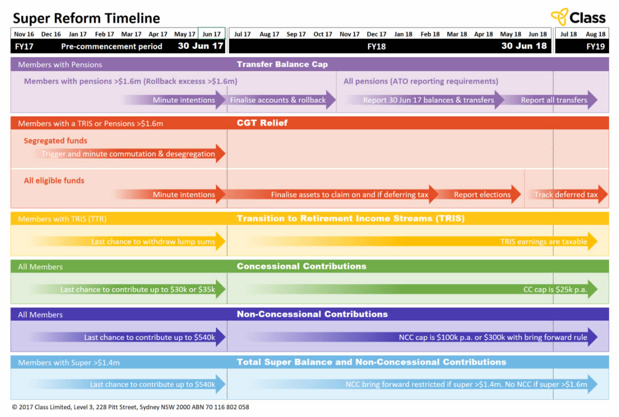 Super reform timeline 2017
