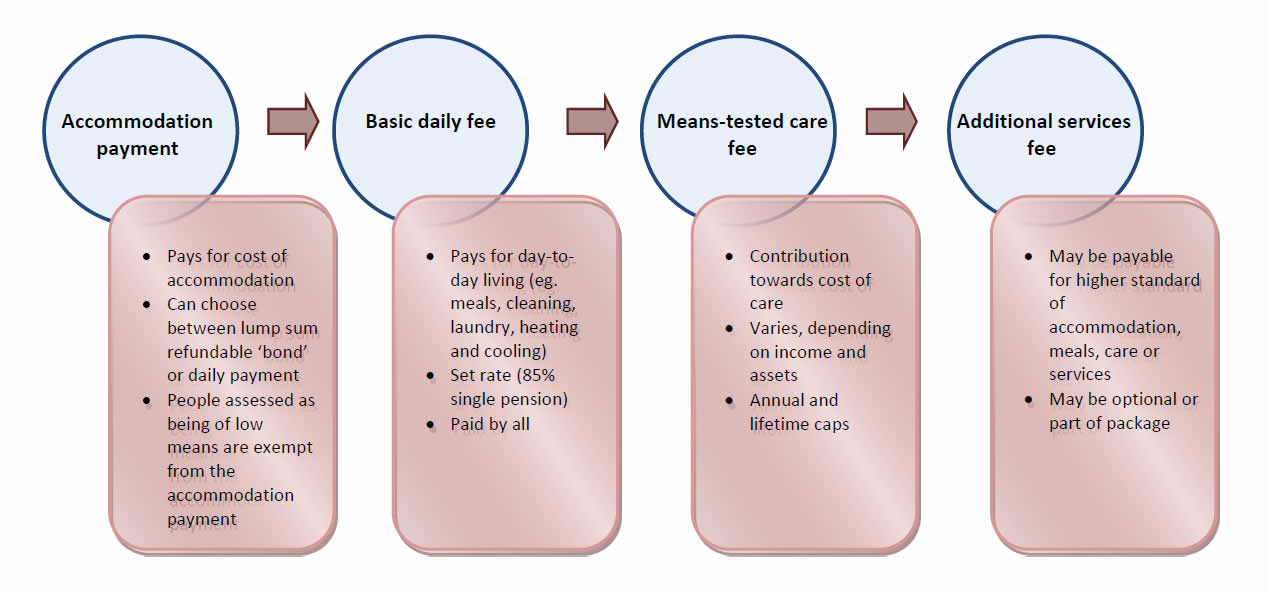 aged care costs. McEwen Investments